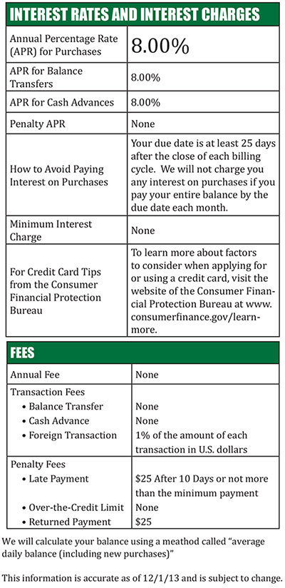 how to change credit limit on family card visa